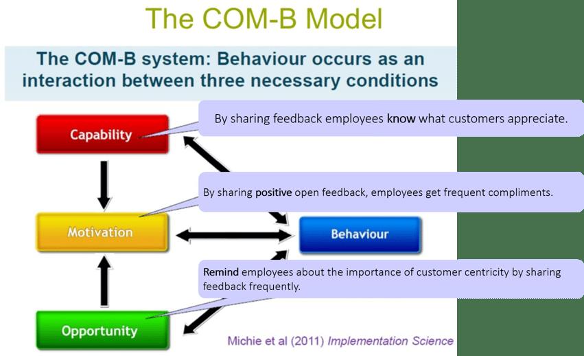 COM-B Model.png