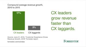 Compound_average_revenue_growth