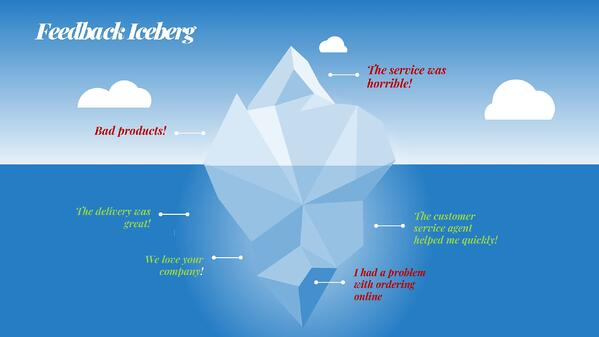 hello customer blog feedback iceberg