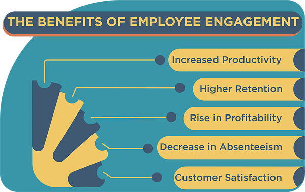 The-Benefits-of-Employee-Engagement