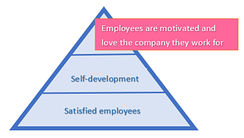 hello customer blog employee engagement