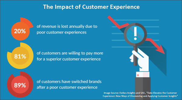 hello customer impact of cx