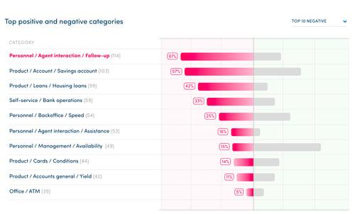 catégories negatives