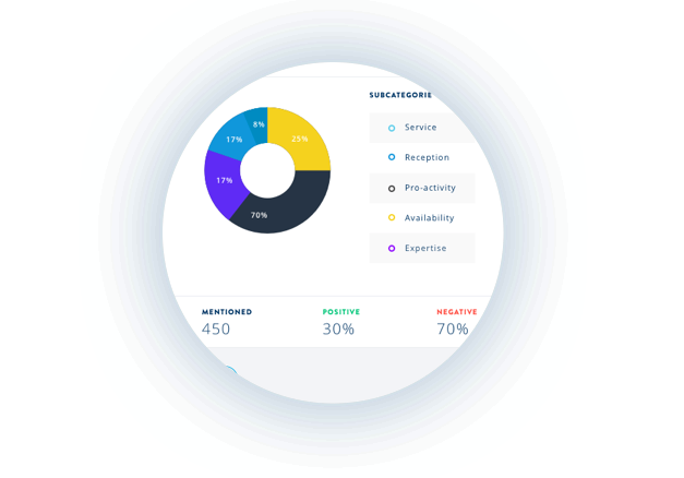 Text and sentiment analysis dashboard - newest NLP methodology