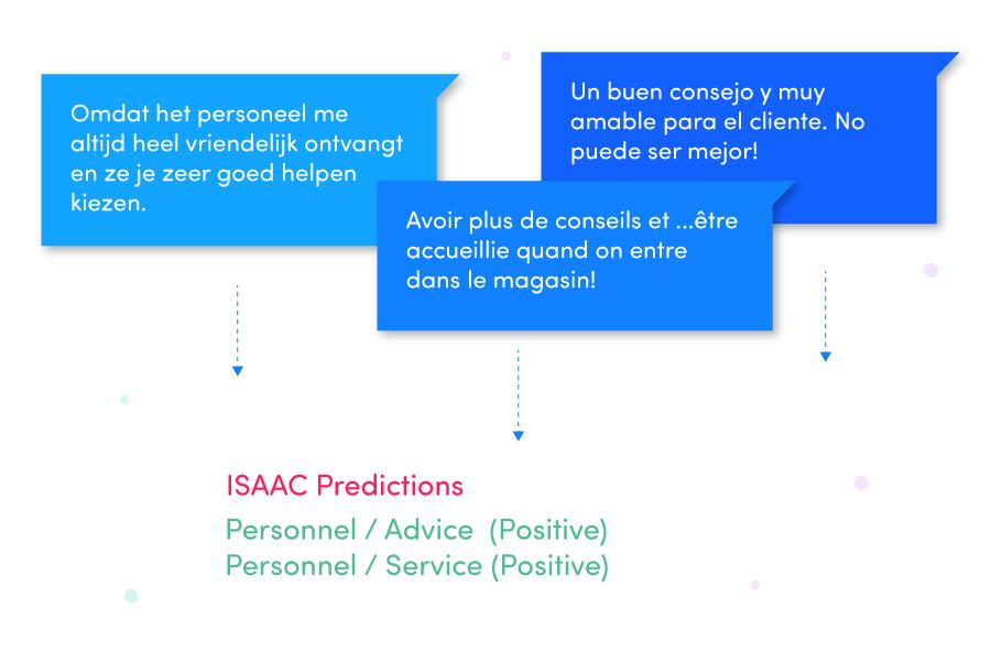 Multilingual feedback analysis