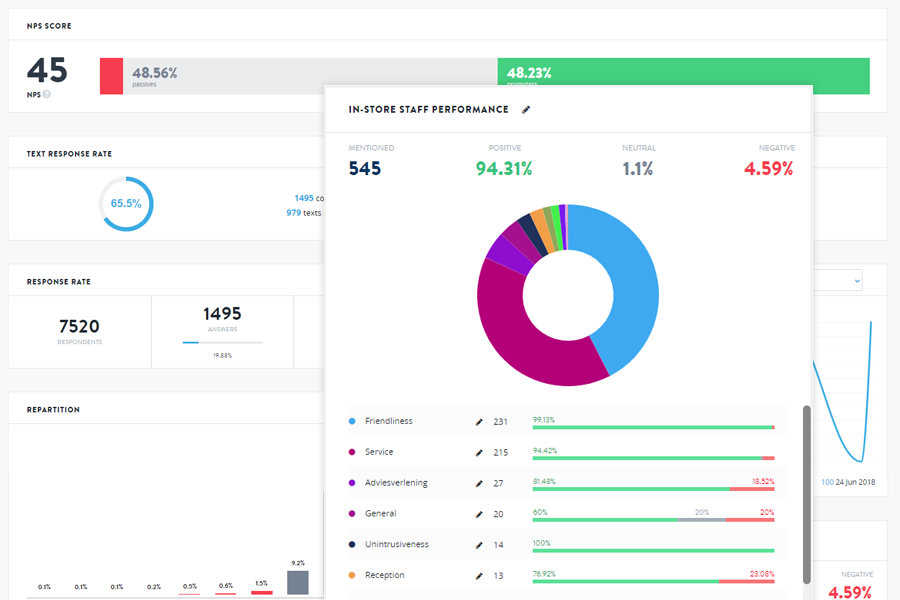 Hello customer customized dashboards