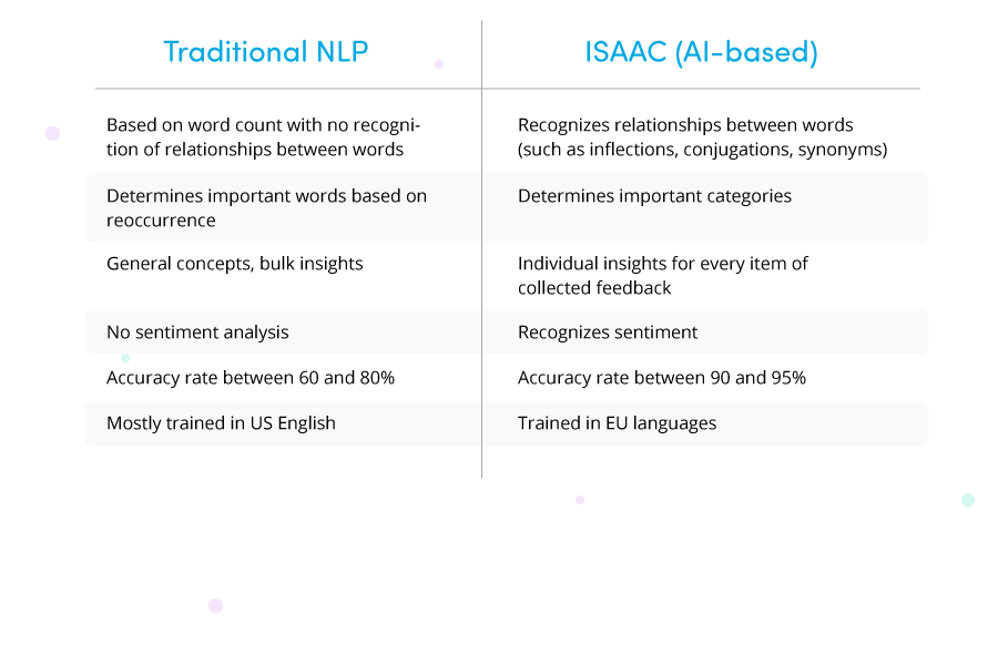 AI-based versus traditional NLP