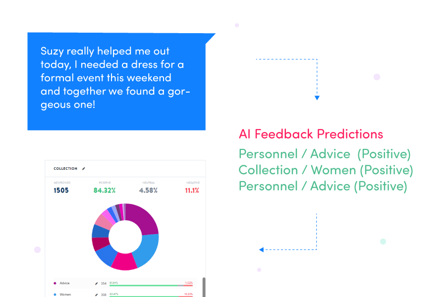 Real-time customer feedback